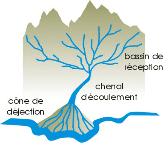un bassin versant permet de mieux comprendre comment se depose l'or dans les rivières