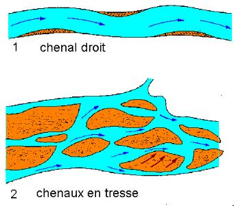 chenal de rivière en formation