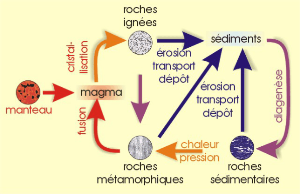 le cycle geologique en un dessin
