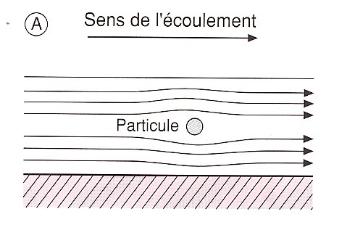 flux d'une particule en laminaire