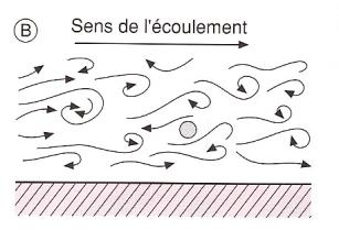 flux turbulant d'une particule
