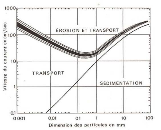 graphe de la sedimentation
