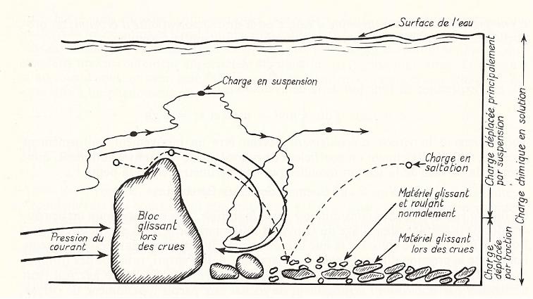 dessin de la sédimentation et saltation