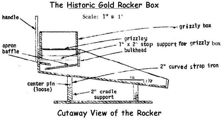 schema d'un rocker box