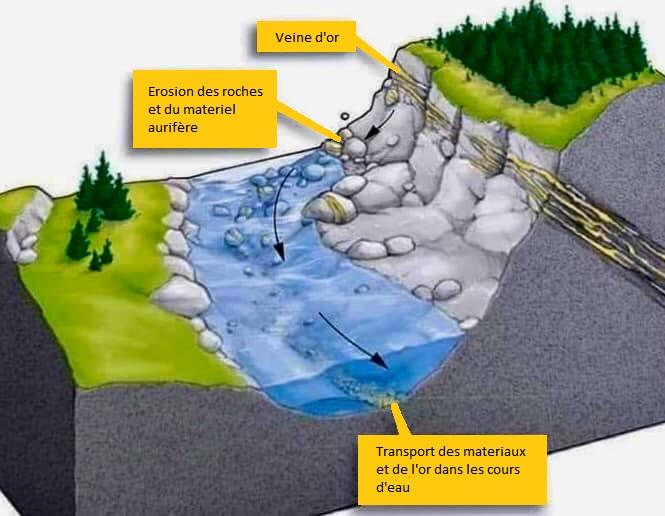 comment trouver de l'or dans les rivières en orpaillage ? l'érosion et le transport de l'or