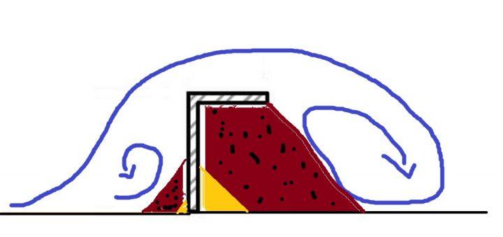 double vortex sur riffle en angle droit