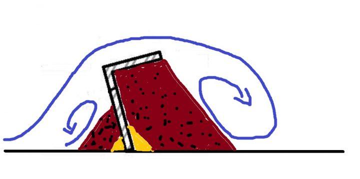riffle à angle droit deséxé sera plus efficace sur votre rampe de lavage