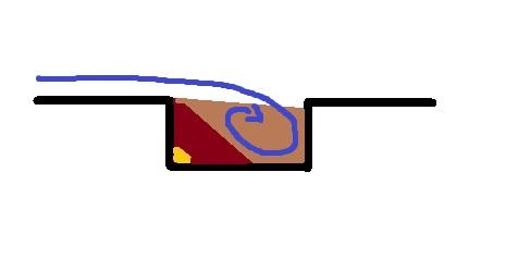 une fosse est un type de riffle pour piéger l'or