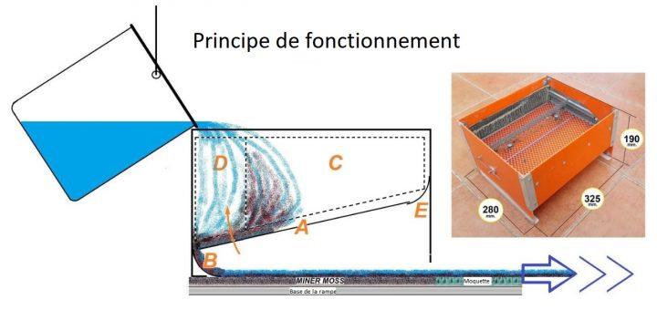 principe de fonctionnement de la rampe hors courant sur débit faible