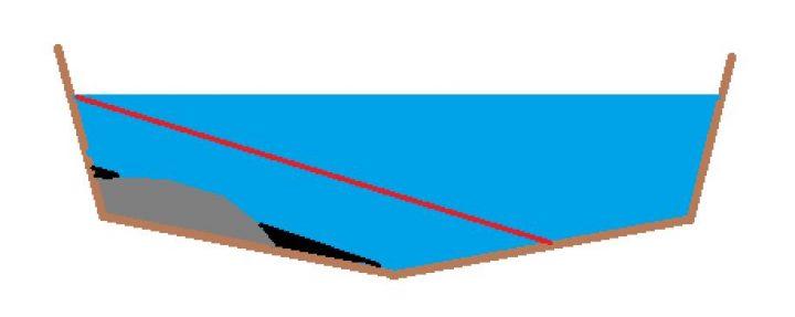 dessin de la gold line en orpaillage